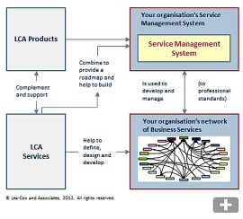 LCA Products and Services